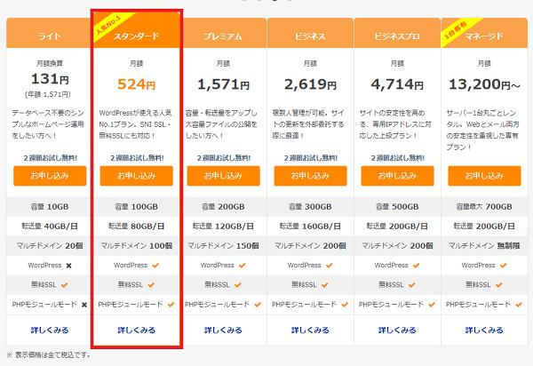 さくらインターネットのサーバー料金表