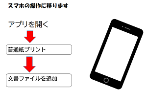 セブンイ-レブンマルチコピーアプリの操作