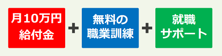 月10万円給付+無料の職業訓練+就職サポート