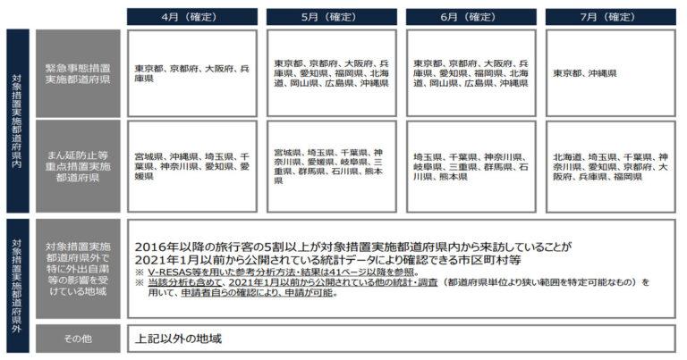 対象実施都道府県と対象月