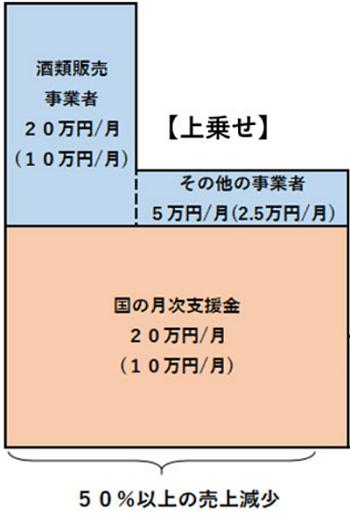 東京都中小企業者等月次支援給付金 上乗せ