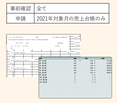 2019年1月から2021年対象月までの各月の帳簿書類(売上台帳、請求書、領収書など)